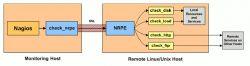 Instalacion de Nagios como Cliente en Windows y Linux