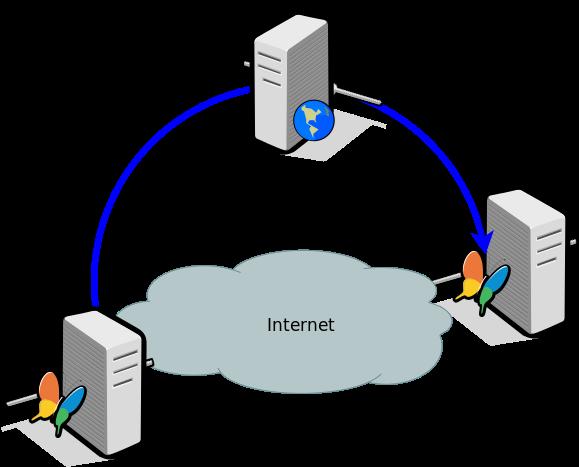 Conexion VPN por internet