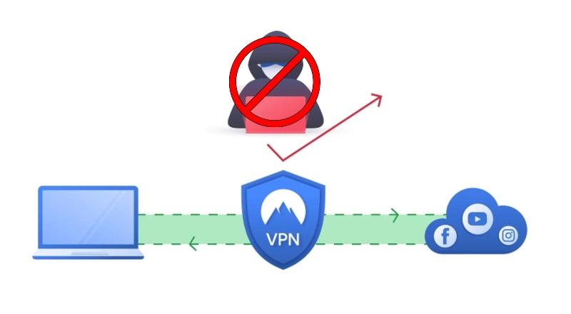 El artículo más increíble sobre Servicio VPN que leéras en tu vida